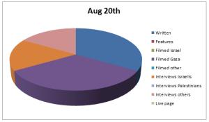 Chart Aug 20