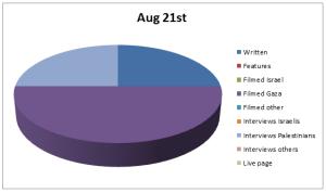 Chart Aug 21