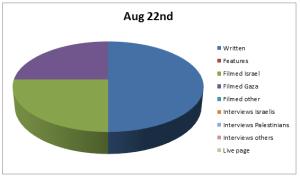 Chart Aug 22
