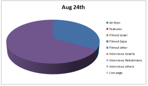Chart Aug 24