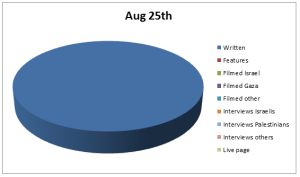 Chart Aug 25