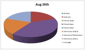 Chart Aug 26