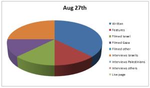 Chart Aug 27