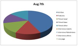 Chart Aug 7