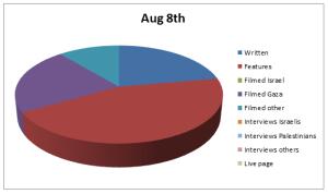 Chart Aug 8