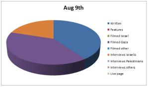Chart Aug 9