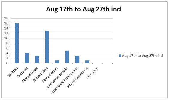 Graph Aug 17 to 27