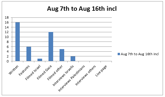 Graph Aug 7 to Aug 16