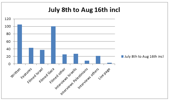Graph Jul 8 to Aug 16