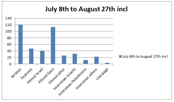 Graph Jul 8 to Aug 27