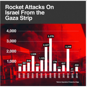 Missile attacks from GS