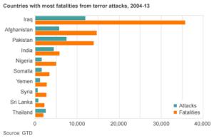 Chart GTD Magazine art terrorism