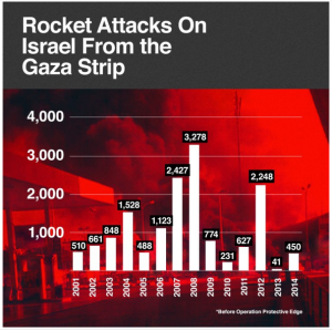 Chart rocket attacks from Gaza Strip