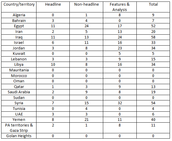 Table Feb 15