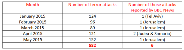 BBC News coverage of terrorism in Israel in May 2015