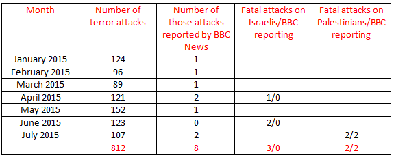BBC News coverage of terrorism – July 2015