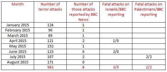 BBC News coverage of terrorism – August 2015