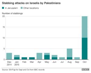 graph stabbing attacks BBC