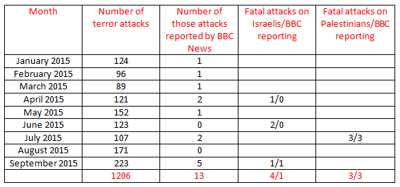 BBC News coverage of terrorism in Israel – September 2015 & Q3 2015