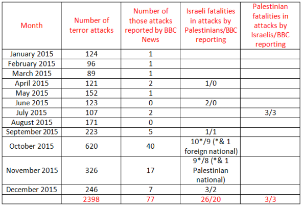 BBC News coverage of terrorism in Israel – December 2015 and Q4 summary