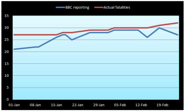 Graph BBC reporting terror fatalities