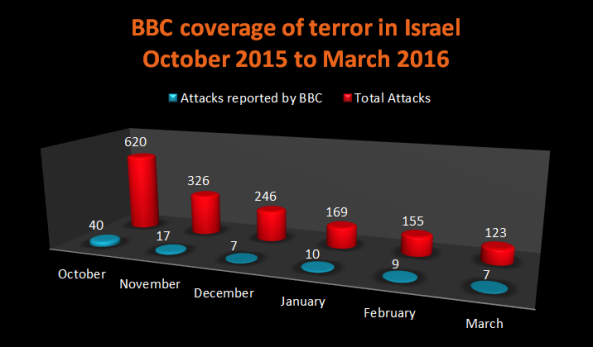 coverage terror Oct to March