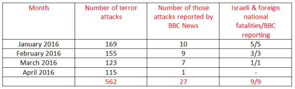 BBC News coverage of terrorism in Israel – April 2016