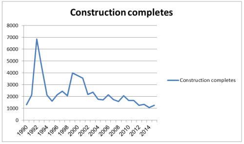 Construction completes