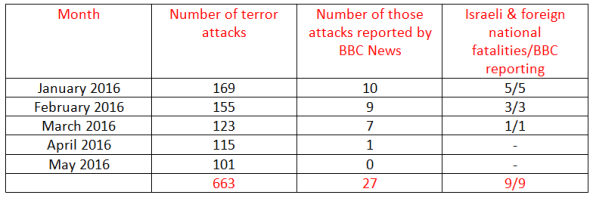 BBC News coverage of terrorism in Israel – May 2016