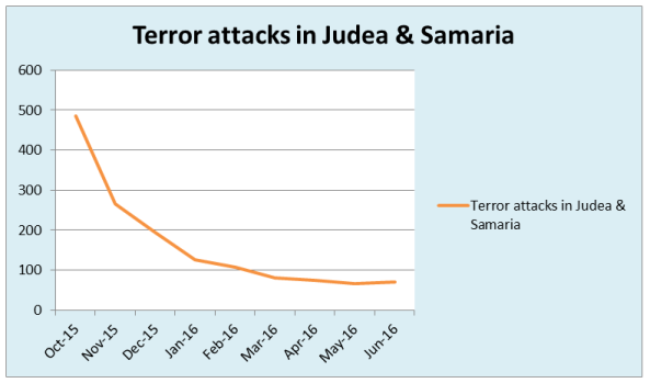 graph attacks Judea Samaria