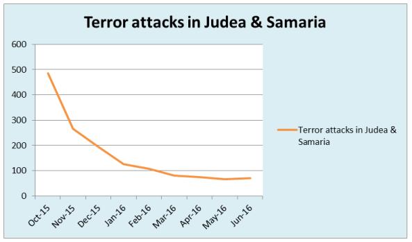 graph attacks Judea Samaria