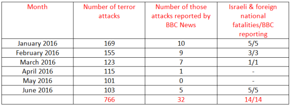 BBC News coverage of terrorism in Israel – June 2016