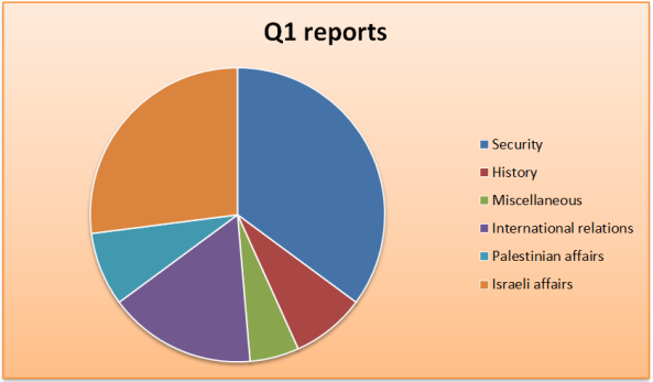 Graph website Q1