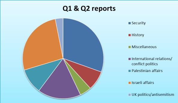 q1-and-q2-chart
