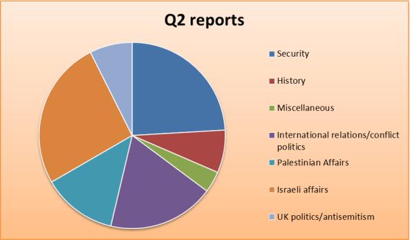 q2-chart