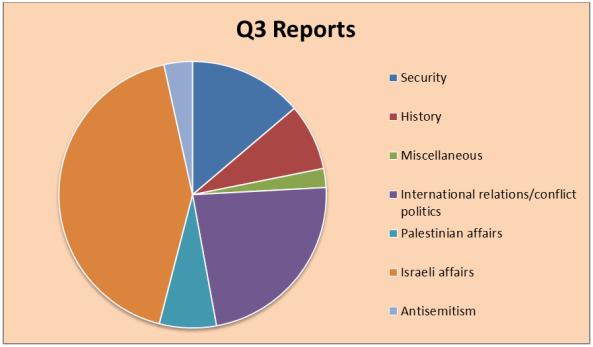q3-chart-1