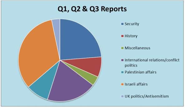 q3-chart-2