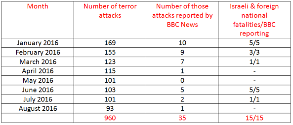 BBC News coverage of terrorism in Israel – August 2016