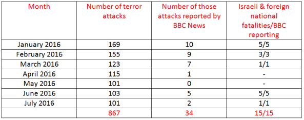 BBC News coverage of terrorism in Israel – July 2016