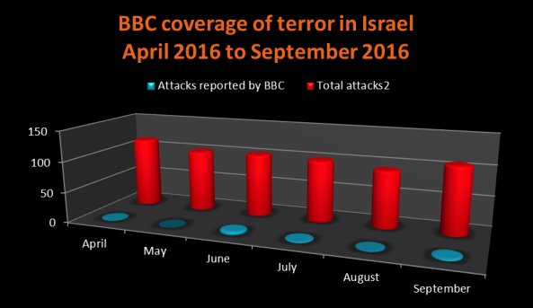 Reviewing the BBC News website's coverage of terror in Israel: April to September 2016