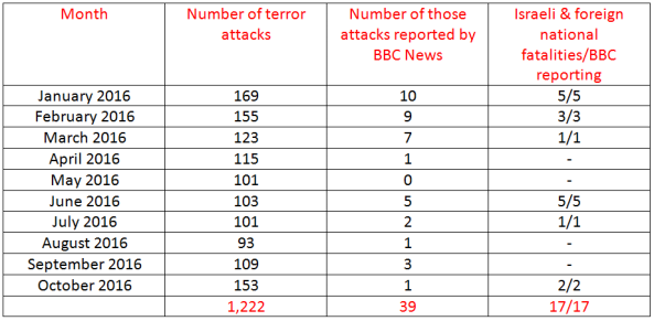 BBC News coverage of terrorism in Israel – October 2016