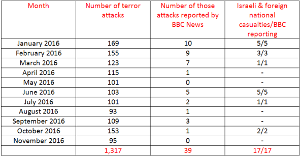 BBC News coverage of terrorism in Israel – November 2016