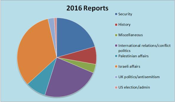 2016-reports-chart