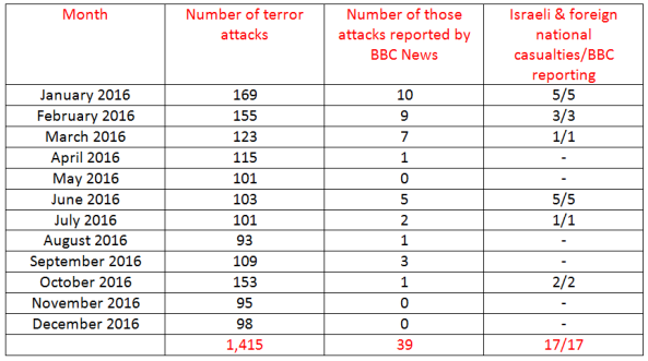 BBC News coverage of terrorism in Israel – December 2016 and year summary