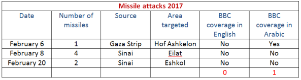 missile-attacks-2017-table