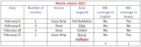 table-missiles-2017-b