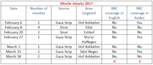 BBC continues to conceal Gaza missile attacks from its audience