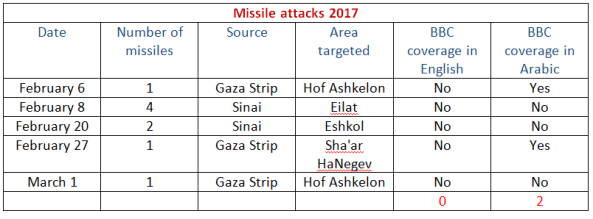 table-missiles-2017-c