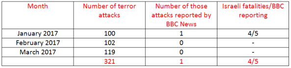 BBC News coverage of terrorism in Israel – March 2017