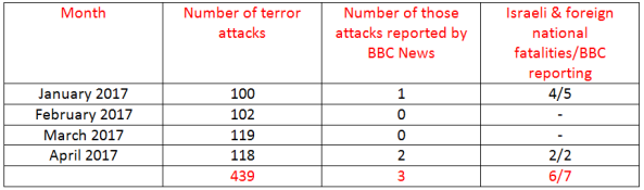 BBC News coverage of terrorism in Israel – April 2017